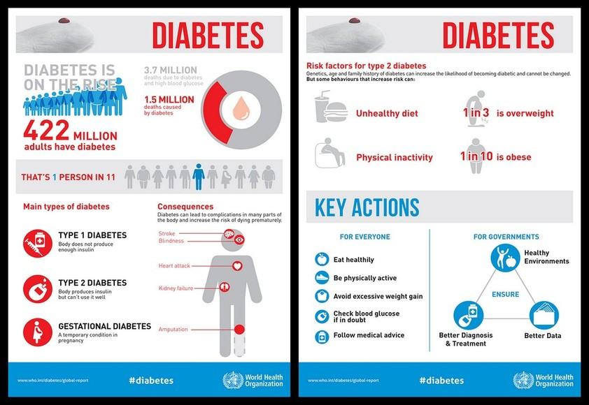 World Health Day 2016 Are You At Risk Of Having Diabetes